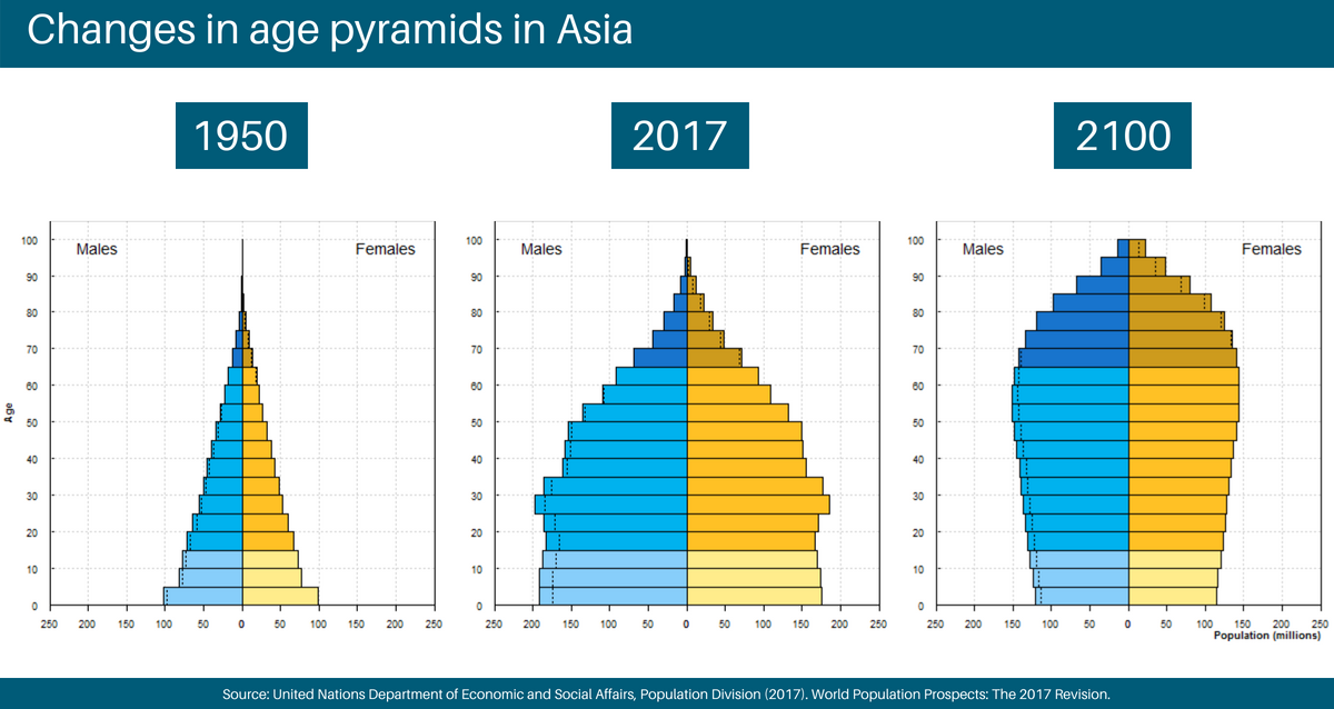 changes in age in Asia