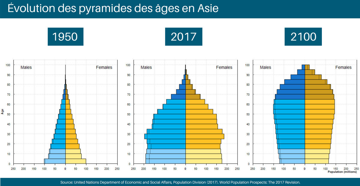 Changes in age pyramids in Asia