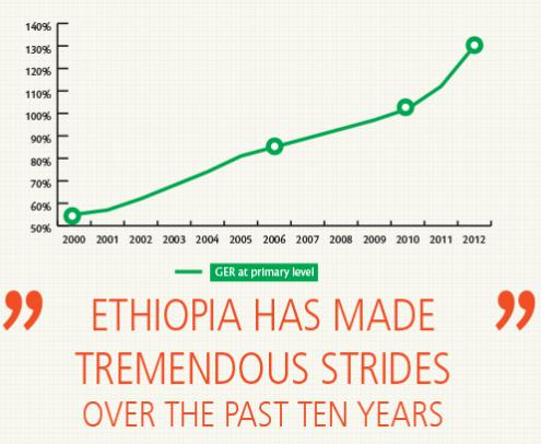 Gross enrolment rate in Ethiopia